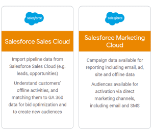 Google Analytics & SalesForce Integration